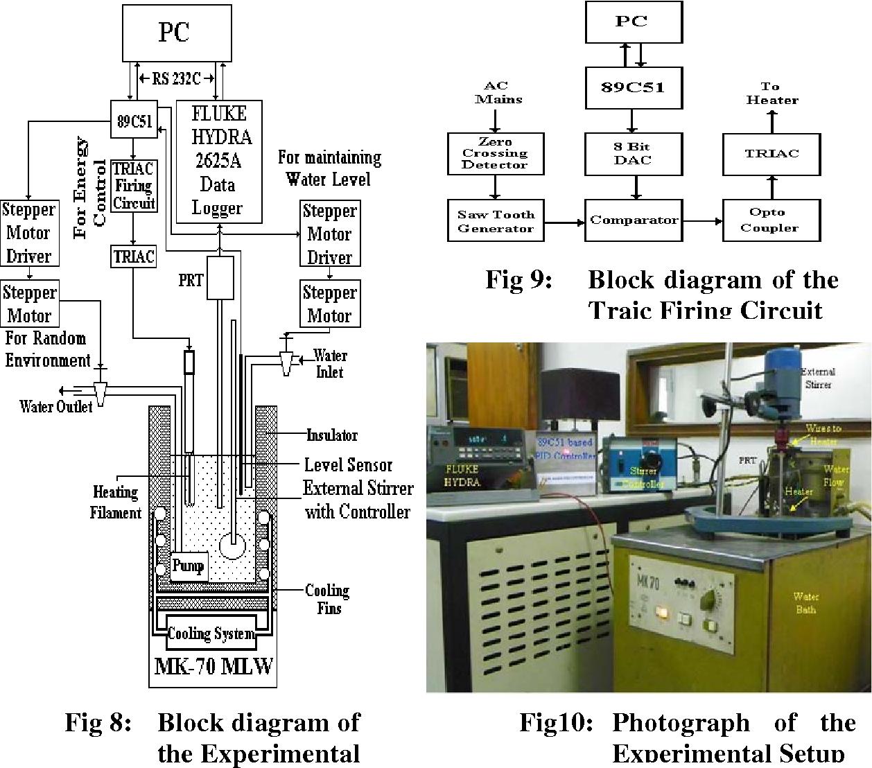 Adaptive Tuning Of Pid Controller For A Nonlinear Constant Circuit Diagram 89c51 Temperature Water Bath Under Set Point Disturbances Using Ganfc Semantic Scholar