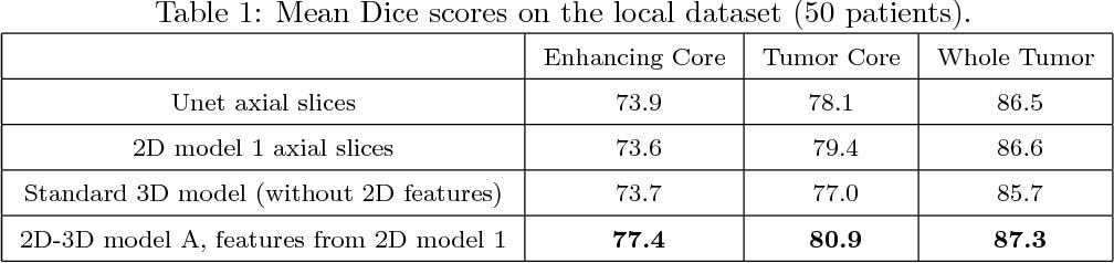 Figure 2 for 3D Convolutional Neural Networks for Tumor Segmentation using Long-range 2D Context