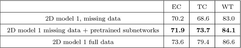 Figure 4 for 3D Convolutional Neural Networks for Tumor Segmentation using Long-range 2D Context