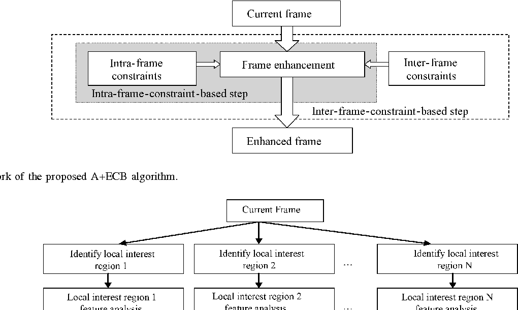 Figure 2 for Intra-and-Inter-Constraint-based Video Enhancement based on Piecewise Tone Mapping