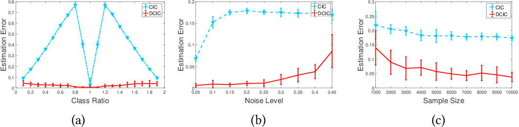 Figure 4 for Transfer Learning with Label Noise