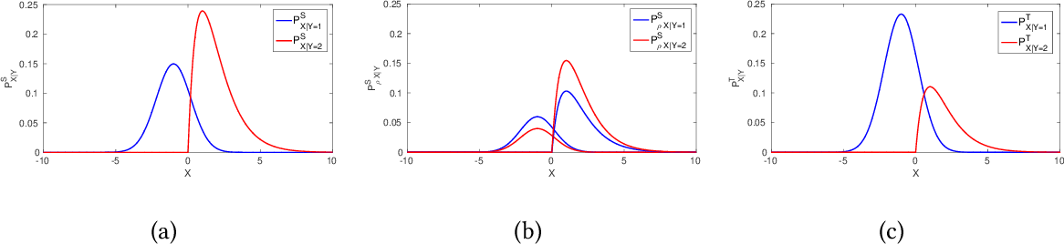 Figure 3 for Transfer Learning with Label Noise
