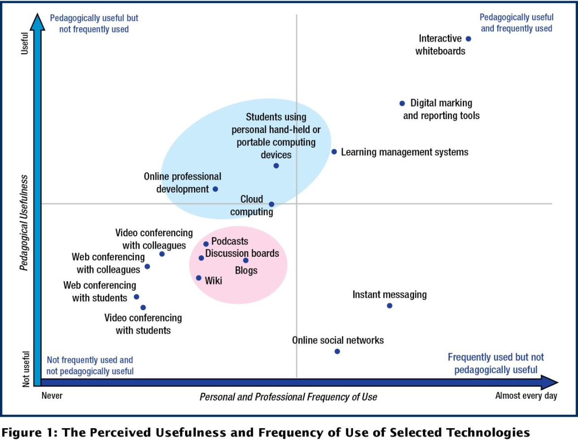 PDF] Teachers' Views on the Relationship between Technology