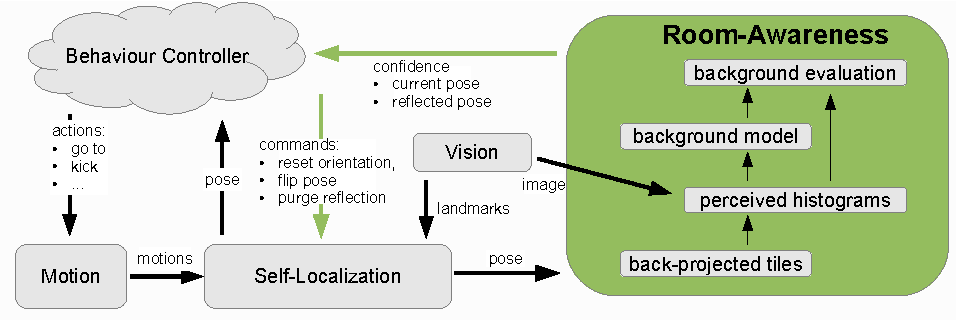Figure 3 for Visual Room-Awareness for Humanoid Robot Self-Localization