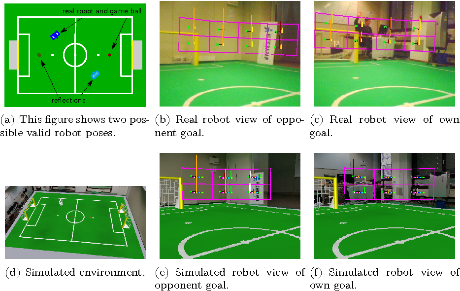 Figure 4 for Visual Room-Awareness for Humanoid Robot Self-Localization