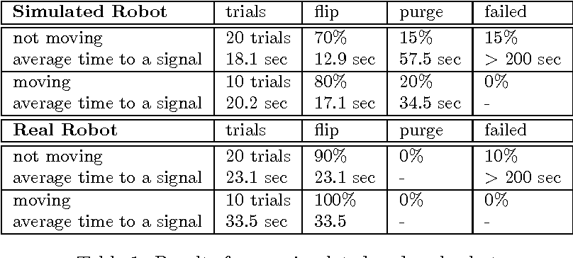 Figure 2 for Visual Room-Awareness for Humanoid Robot Self-Localization