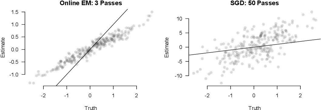 Figure 1 for Expectation-maximization for logistic regression