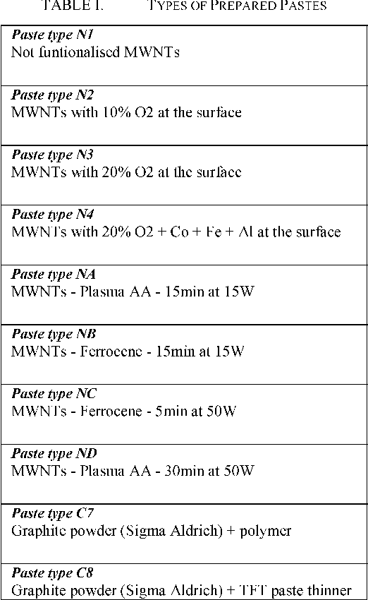 TABLE I. TYPES OF PREPARED PASTES