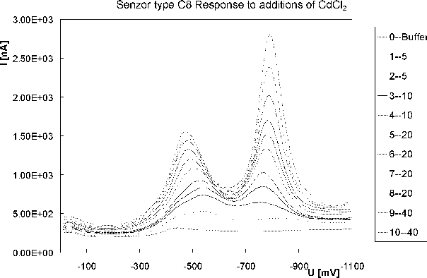Figure 4. The output current DPV response example of sensor type C8 to additions of 10mM CdCl2. The units of additions mentioned in legend are gl.