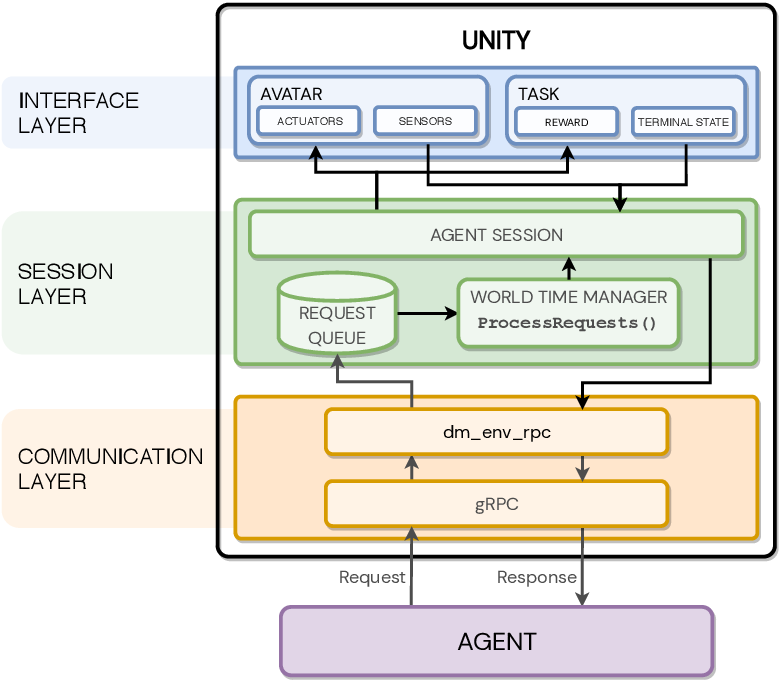 Figure 3 for Using Unity to Help Solve Intelligence
