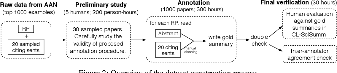 Figure 3 for ScisummNet: A Large Annotated Corpus and Content-Impact Models for Scientific Paper Summarization with Citation Networks