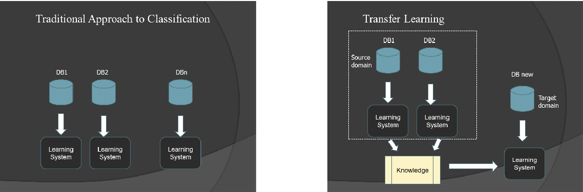 Figure 1 for Transfer Learning in Astronomy: A New Machine-Learning Paradigm