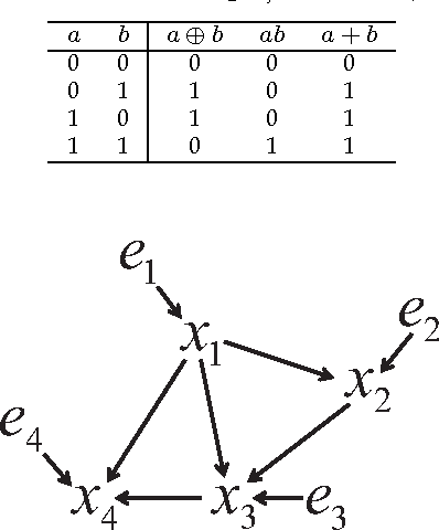 Figure 1 for Causal Discovery in a Binary Exclusive-or Skew Acyclic Model: BExSAM
