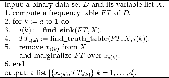 Figure 2 for Causal Discovery in a Binary Exclusive-or Skew Acyclic Model: BExSAM