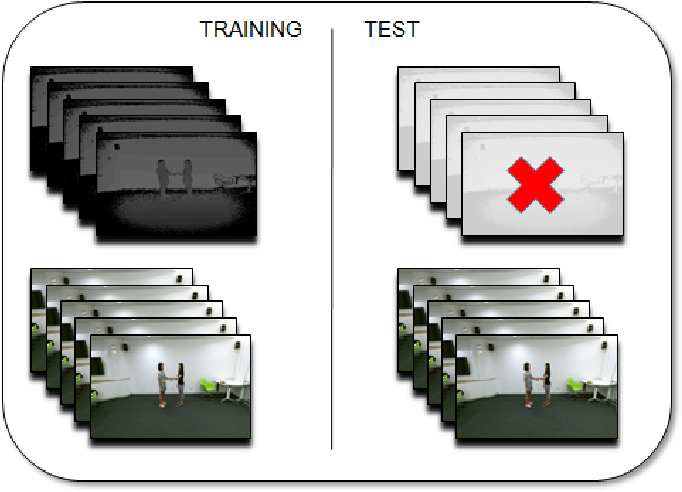 Figure 1 for Learning with privileged information via adversarial discriminative modality distillation