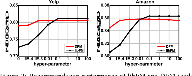 Figure 3 for Discrete Factorization Machines for Fast Feature-based Recommendation