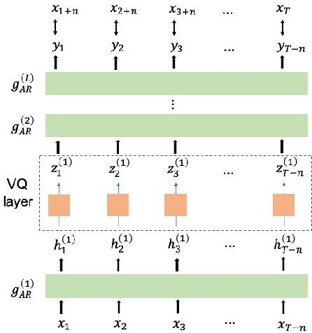 Figure 1 for Vector-Quantized Autoregressive Predictive Coding