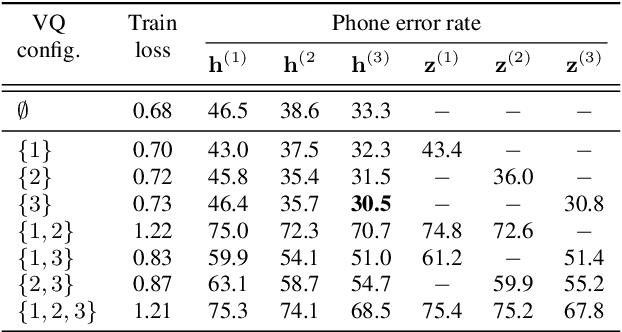 Figure 2 for Vector-Quantized Autoregressive Predictive Coding