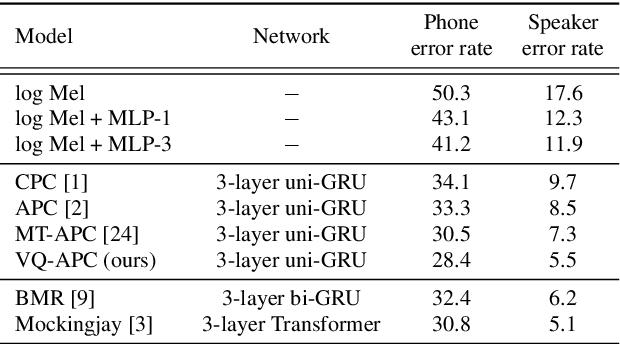 Figure 4 for Vector-Quantized Autoregressive Predictive Coding