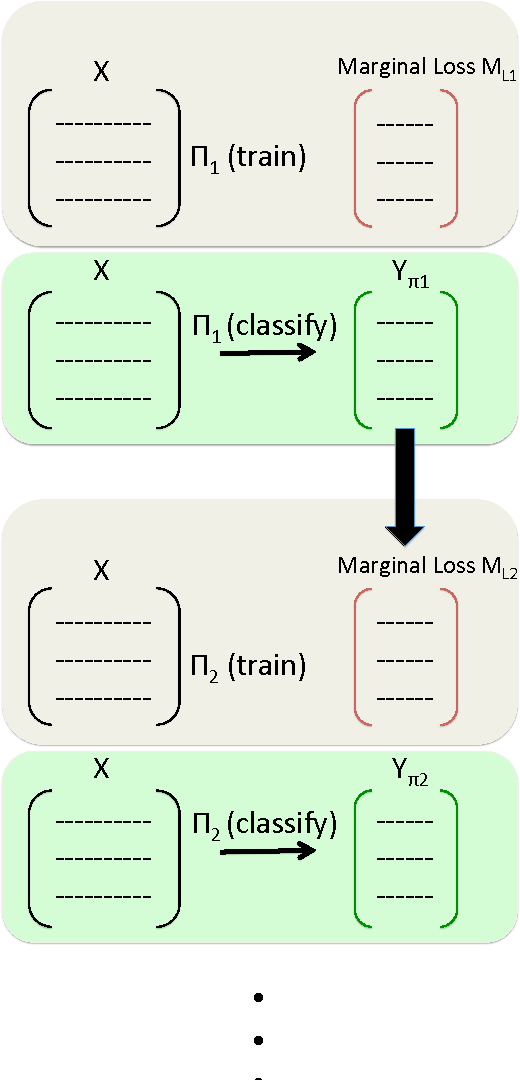 Figure 1 for Predicting Contextual Sequences via Submodular Function Maximization