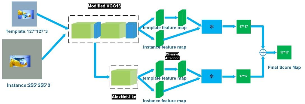 Figure 3 for A Strong Feature Representation for Siamese Network Tracker
