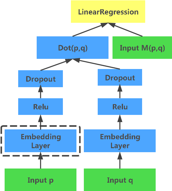 Figure 1 for Deep Extreme Multi-label Learning