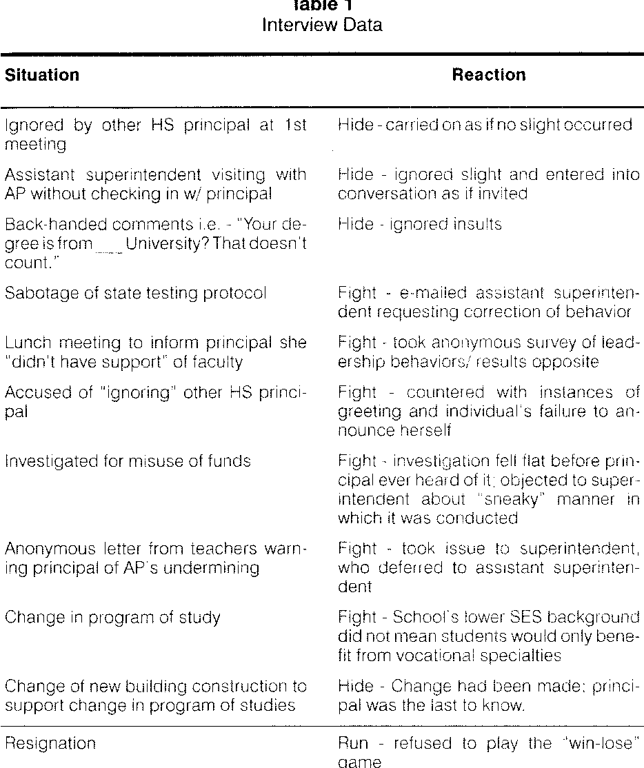 Relational Aggression And Burnout Fight Hide Or Run
