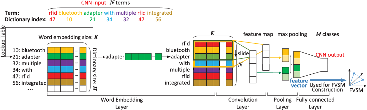 Figure 1 for Patent Analytics Based on Feature Vector Space Model: A Case of IoT