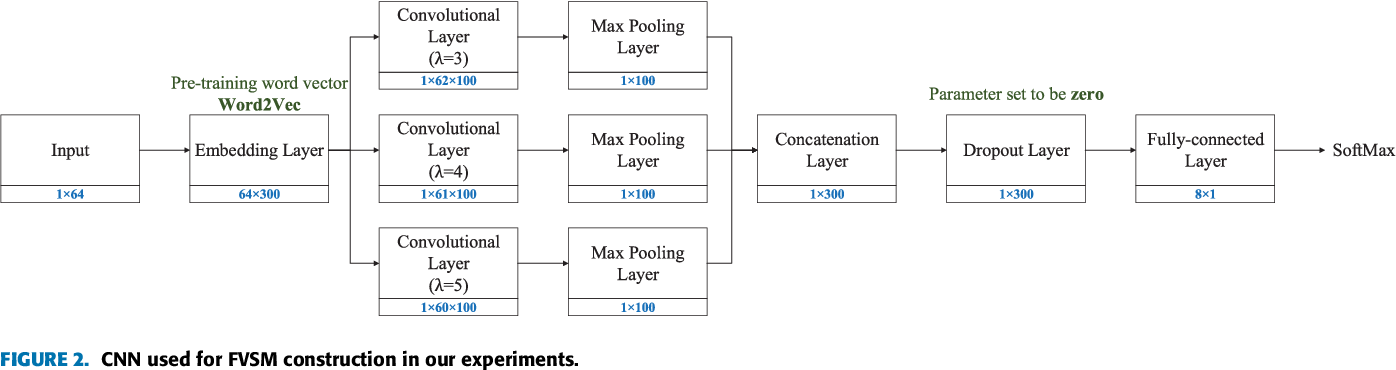 Figure 3 for Patent Analytics Based on Feature Vector Space Model: A Case of IoT