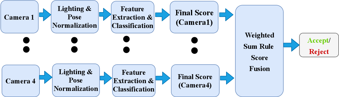 Figure 3 for Robust Morph-Detection at Automated Border Control Gate using Deep Decomposed 3D Shape and Diffuse Reflectance