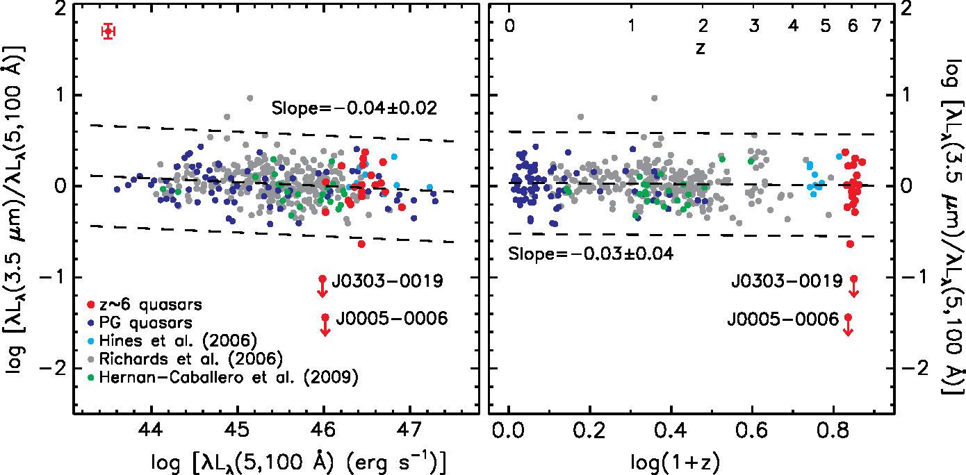 Figure 2 from Dust-free quasars in the early Universe - Semantic Scholar