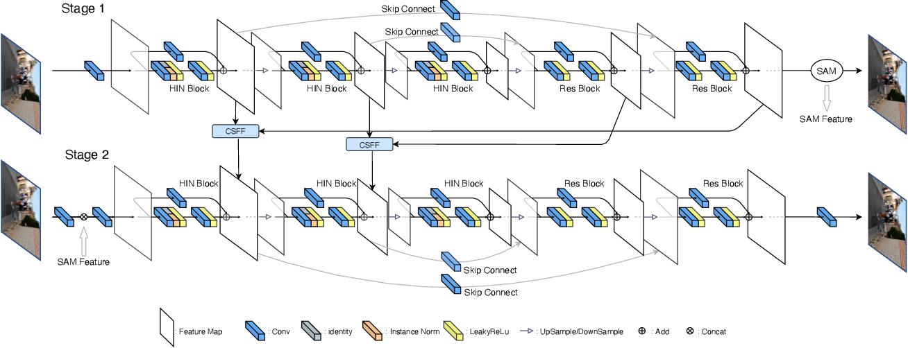 Figure 3 for HINet: Half Instance Normalization Network for Image Restoration