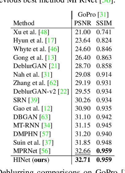 Figure 4 for HINet: Half Instance Normalization Network for Image Restoration