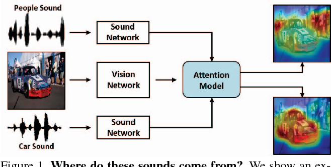 Figure 1 for Learning to Localize Sound Source in Visual Scenes