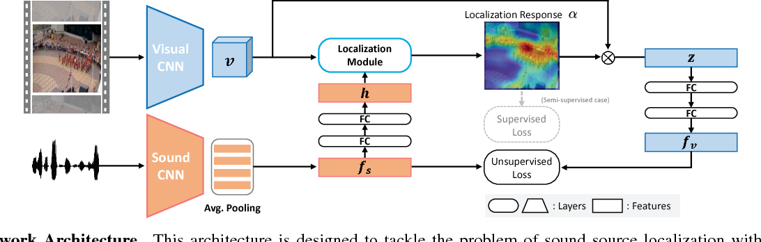 Figure 3 for Learning to Localize Sound Source in Visual Scenes