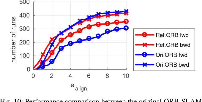 Figure 2 for Challenges in Monocular Visual Odometry: Photometric Calibration, Motion Bias and Rolling Shutter Effect