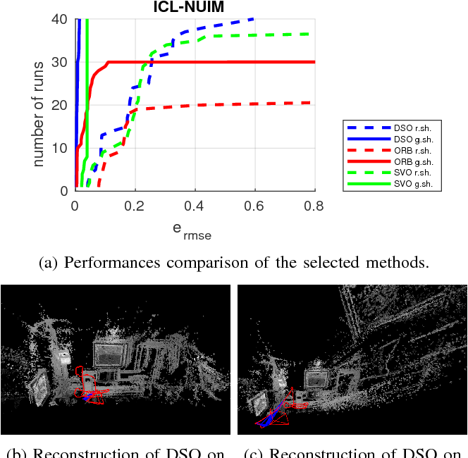 Figure 3 for Challenges in Monocular Visual Odometry: Photometric Calibration, Motion Bias and Rolling Shutter Effect