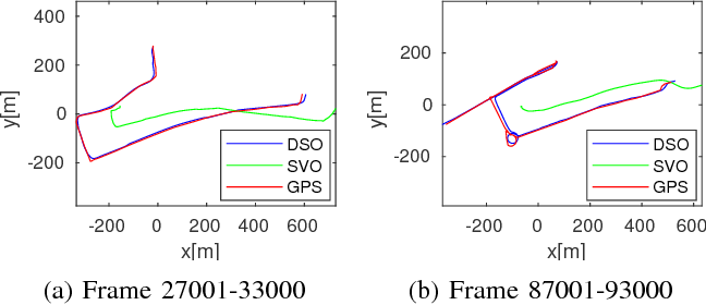 Figure 4 for Challenges in Monocular Visual Odometry: Photometric Calibration, Motion Bias and Rolling Shutter Effect