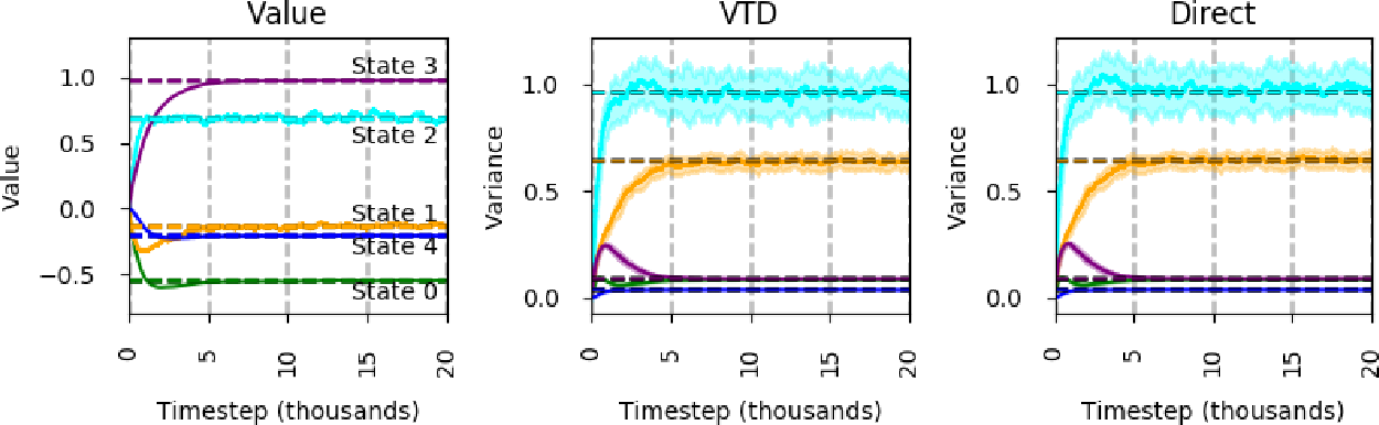 Figure 4 for Directly Estimating the Variance of the λ-Return Using Temporal-Difference Methods