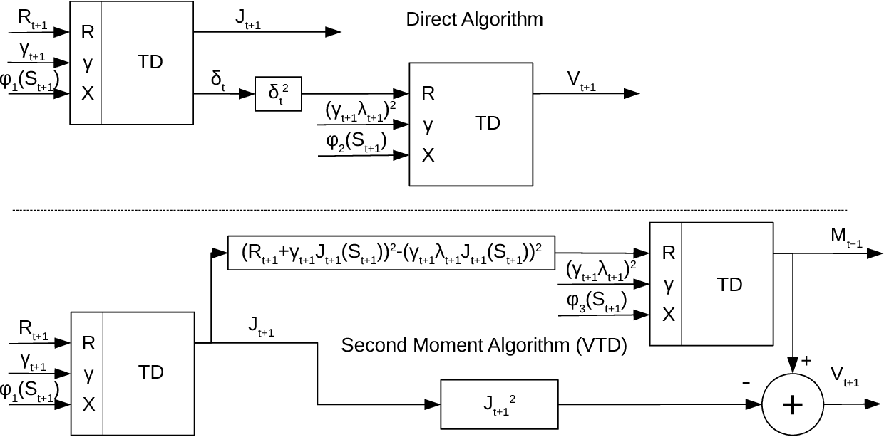 Figure 1 for Directly Estimating the Variance of the λ-Return Using Temporal-Difference Methods