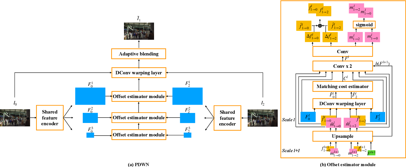 Figure 2 for PDWN: Pyramid Deformable Warping Network for Video Interpolation