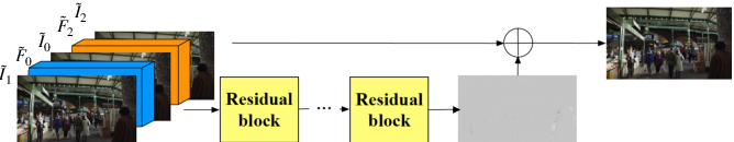Figure 3 for PDWN: Pyramid Deformable Warping Network for Video Interpolation