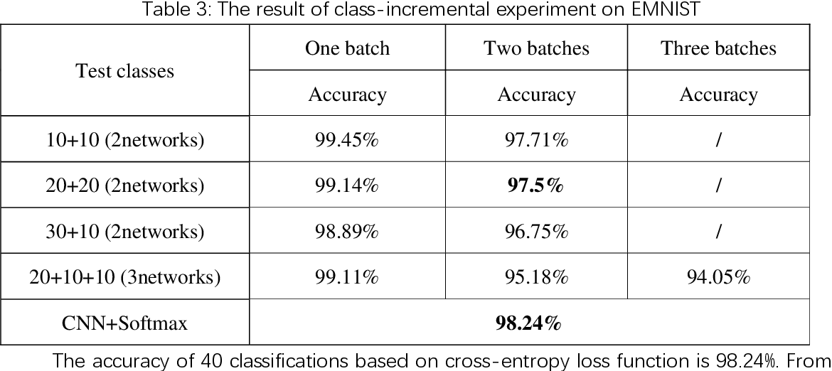 Figure 2 for Incremental Classifier Learning Based on PEDCC-Loss and Cosine Distance