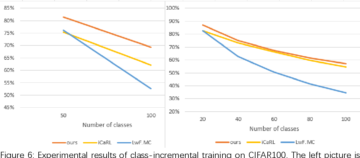 Figure 3 for Incremental Classifier Learning Based on PEDCC-Loss and Cosine Distance