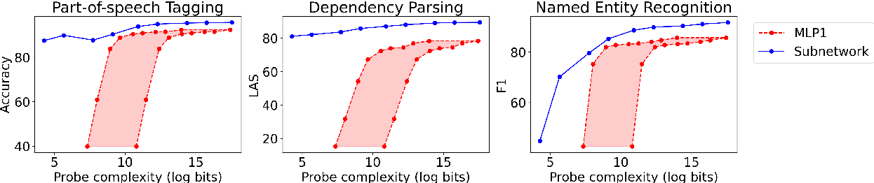 Figure 2 for Low-Complexity Probing via Finding Subnetworks