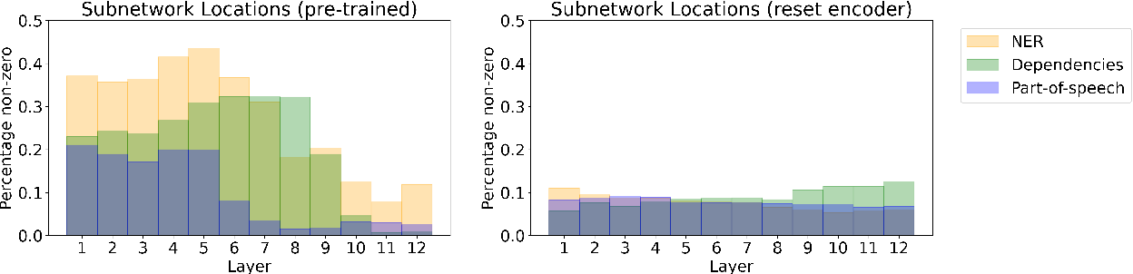 Figure 3 for Low-Complexity Probing via Finding Subnetworks
