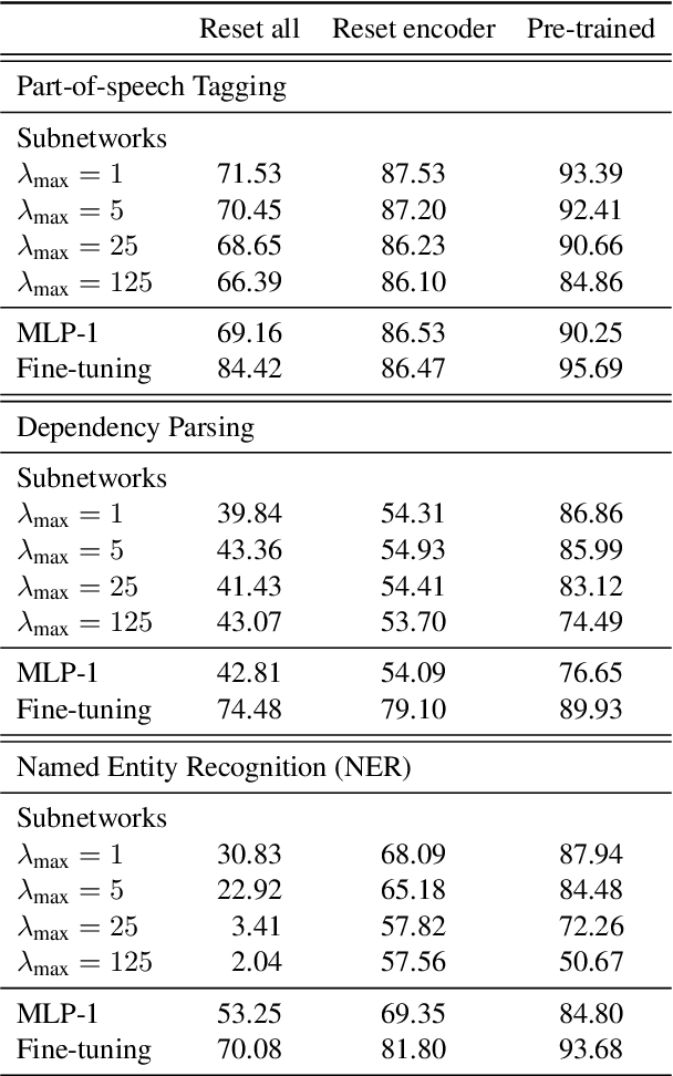 Figure 4 for Low-Complexity Probing via Finding Subnetworks