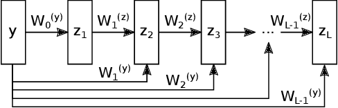 Figure 1 for Input Convex Neural Networks for Building MPC