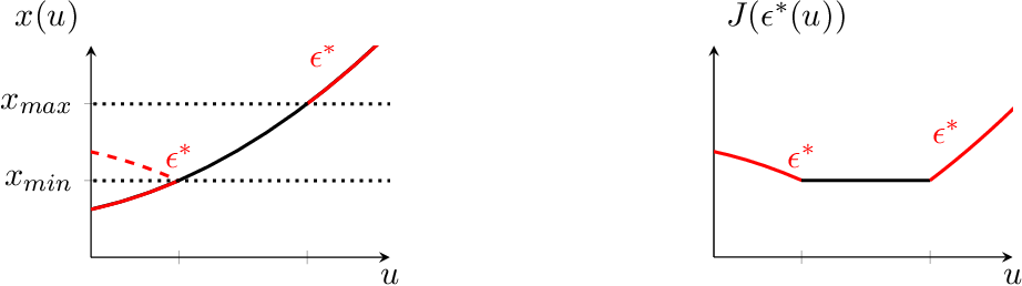Figure 4 for Input Convex Neural Networks for Building MPC