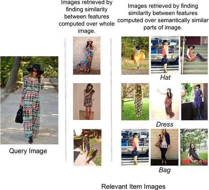 Figure 1 for Diversity in Fashion Recommendation using Semantic Parsing
